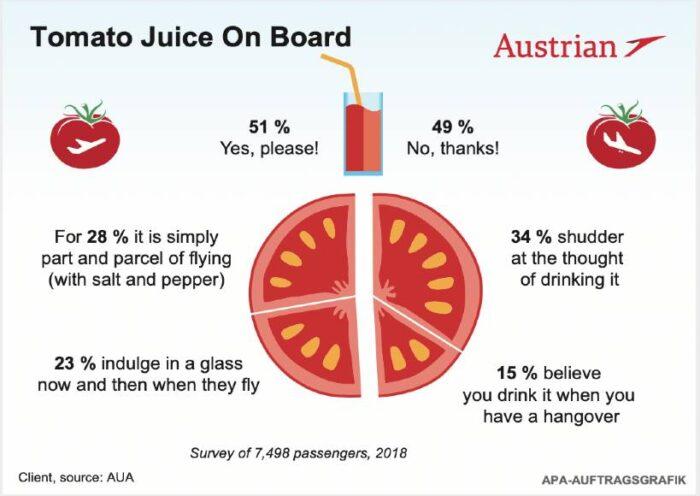 AVX-AUA-tomatojuice-survey